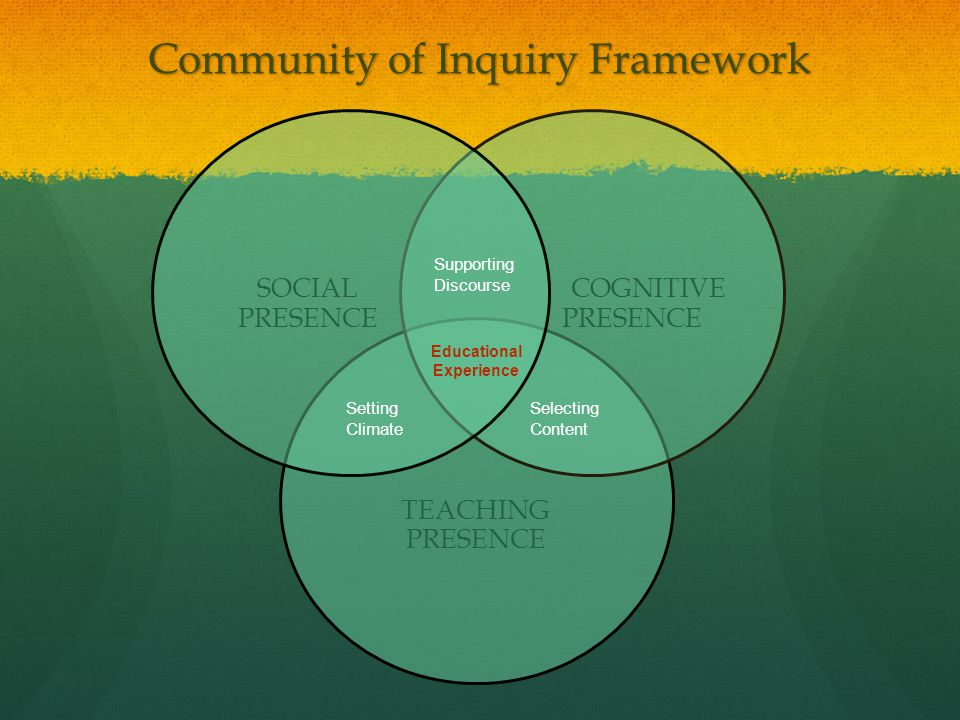 Community of Inquiry Framework TEACHING PRESENCE COGNITIVE PRESENCE SOCIAL PRESENCE Selecting Content Setting Climate Educational Experience Supporting Discourse