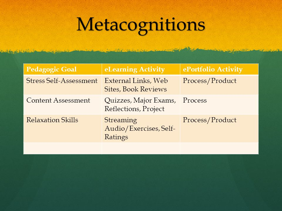 Metacognitions Pedagogic GoaleLearning ActivityePortfolio Activity Stress Self-AssessmentExternal Links, Web Sites, Book Reviews Process/Product Content AssessmentQuizzes, Major Exams, Reflections, Project Process Relaxation SkillsStreaming Audio/Exercises, Self- Ratings Process/Product