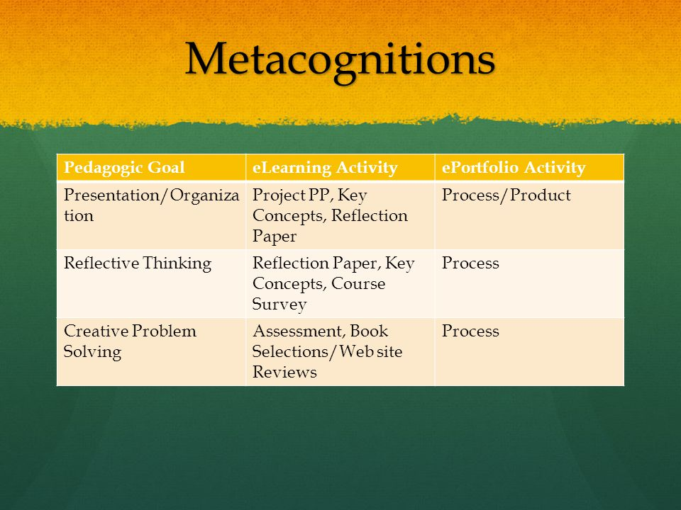 Metacognitions Pedagogic GoaleLearning ActivityePortfolio Activity Presentation/Organiza tion Project PP, Key Concepts, Reflection Paper Process/Product Reflective ThinkingReflection Paper, Key Concepts, Course Survey Process Creative Problem Solving Assessment, Book Selections/Web site Reviews Process