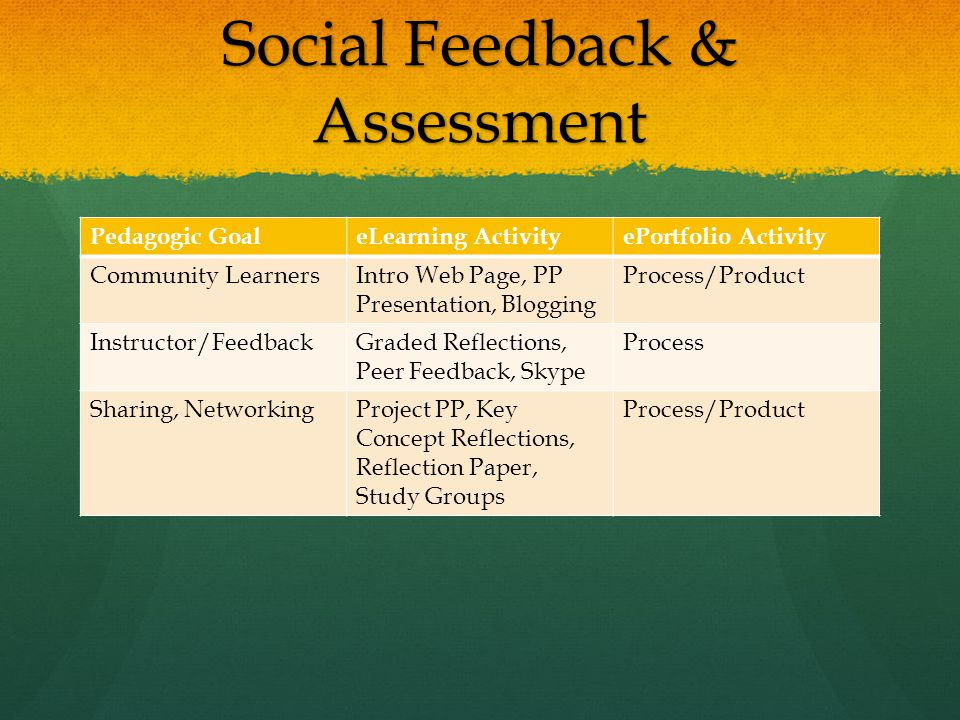 Social Feedback & Assessment Pedagogic GoaleLearning ActivityePortfolio Activity Community LearnersIntro Web Page, PP Presentation, Blogging Process/Product Instructor/FeedbackGraded Reflections, Peer Feedback, Skype Process Sharing, NetworkingProject PP, Key Concept Reflections, Reflection Paper, Study Groups Process/Product