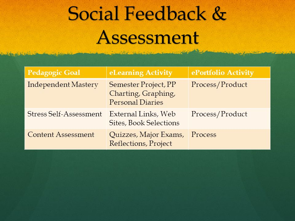 Social Feedback & Assessment Pedagogic GoaleLearning ActivityePortfolio Activity Independent MasterySemester Project, PP Charting, Graphing, Personal Diaries Process/Product Stress Self-AssessmentExternal Links, Web Sites, Book Selections Process/Product Content AssessmentQuizzes, Major Exams, Reflections, Project Process