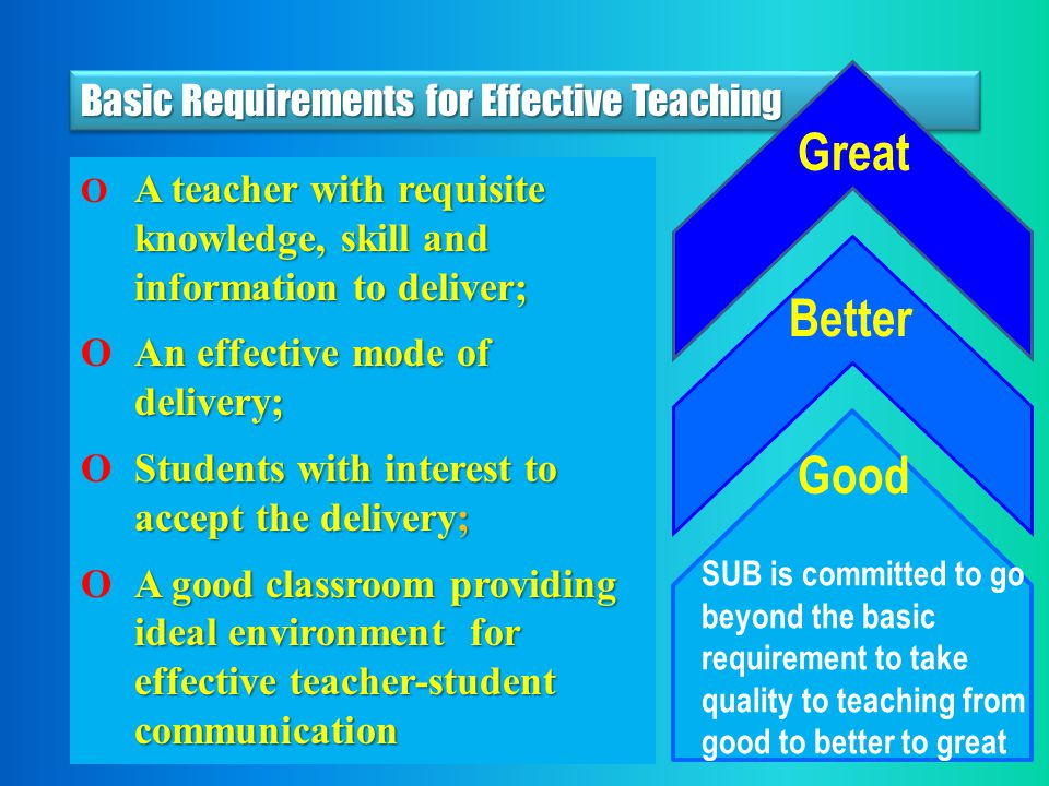 Basic Requirements for Effective Teaching A teacher with requisite knowledge, skill and information to deliver; O A teacher with requisite knowledge, skill and information to deliver; An effective mode of delivery; O An effective mode of delivery; Students with interest to accept the delivery; O Students with interest to accept the delivery; A good classroom providing ideal environment for effective teacher-student communication O A good classroom providing ideal environment for effective teacher-student communication SUB is committed to go beyond the basic requirement to take quality to teaching from good to better to great Good Better Great