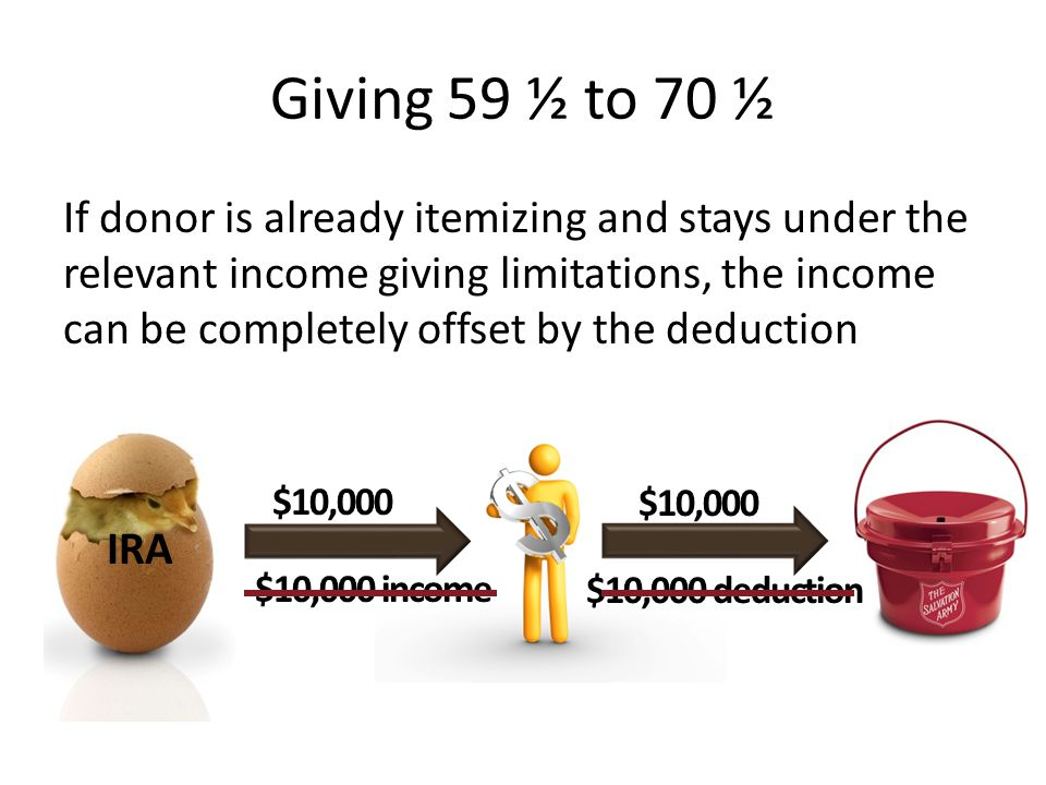 Giving 59 ½ to 70 ½ If donor is already itemizing and stays under the relevant income giving limitations, the income can be completely offset by the d