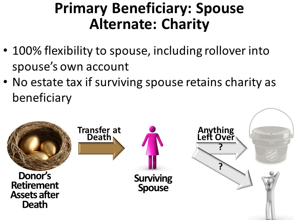 Donor's Retirement Assets after Death Transfer at Death Anything Left Over Surviving Spouse Primary Beneficiary: Spouse Alternate: Charity 100% flexib