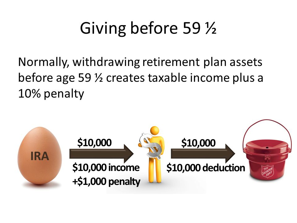 Giving before 59 ½ A charitable gift deduction may offset up to 100% of the taxable income from the withdraw, but will not offset the penalty $10,000 $10,000 income +$1,000 penalty $10,000 deduction $10,000 IRA