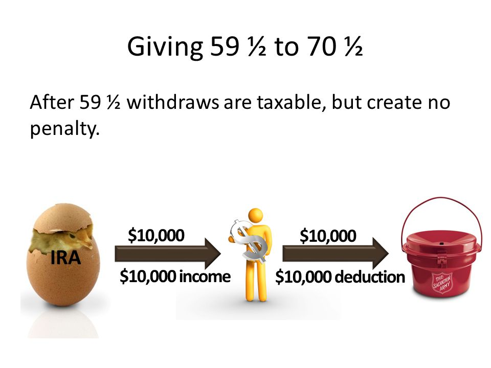 Giving 59 ½ to 70 ½ If donor is already itemizing and stays under the relevant income giving limitations, the income can be completely offset by the deduction $10,000 $10,000 income $10,000 deduction $10,000 IRA