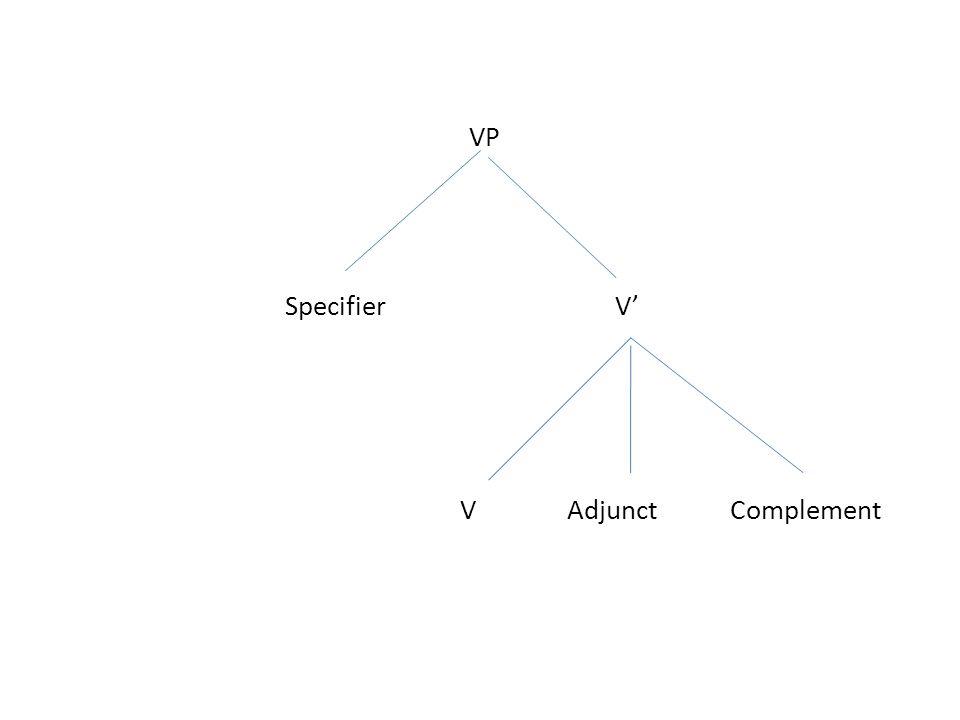 VP Specifier V' VAdjunct Complement