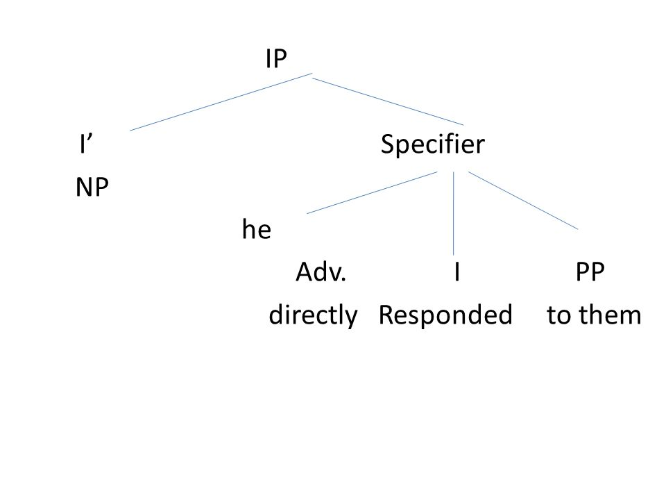 IP Specifier I' NP he Adv. I PP directly Responded to them