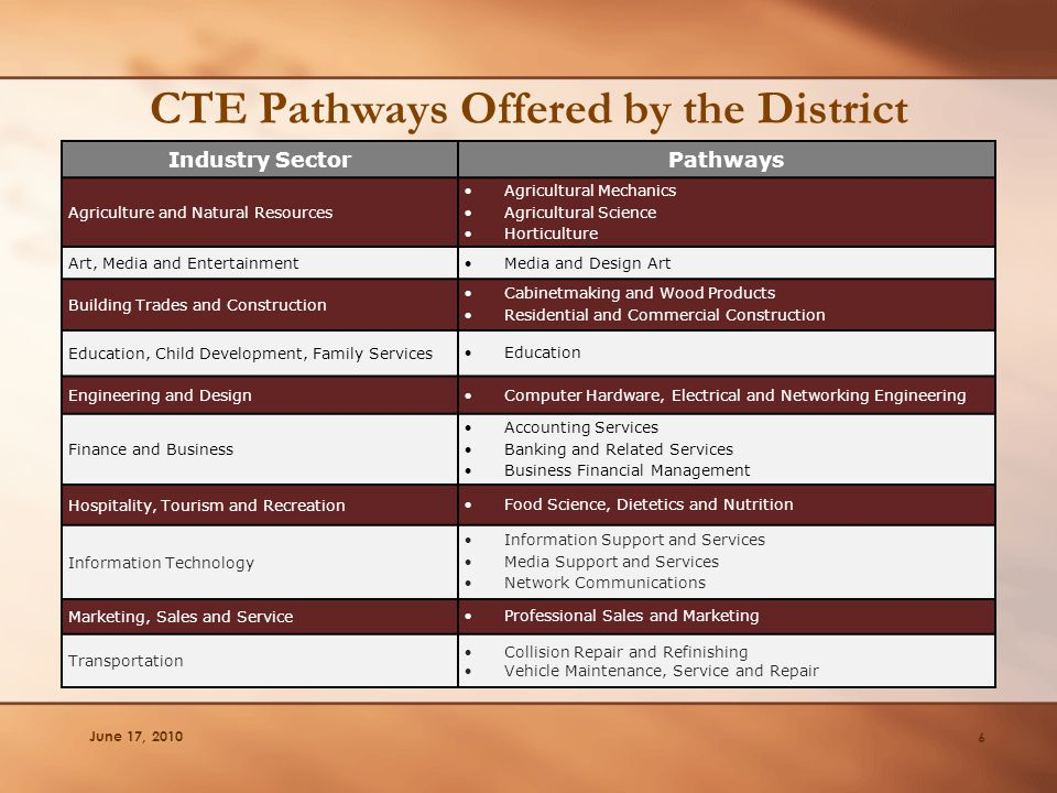 CTE Pathways Offered by the District June 17, 2010 6 Industry SectorPathways Agriculture and Natural Resources Agricultural Mechanics Agricultural S