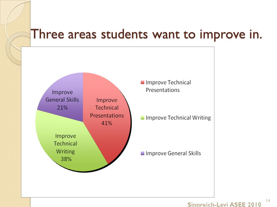 Three areas students want to improve in. 14 Sinnreich-Levi ASEE 2010