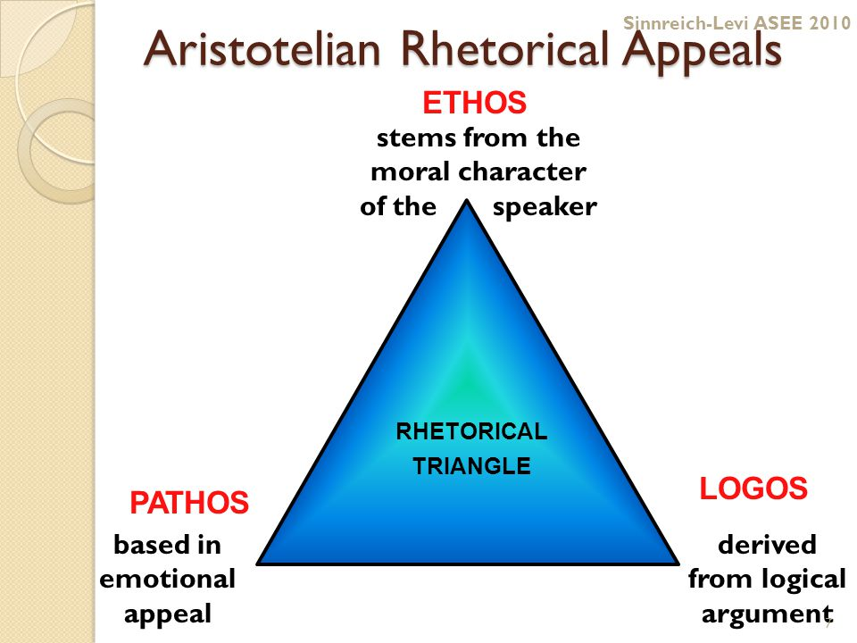 Aristotelian Rhetorical Appeals ETHOS LOGOS PATHOS RHETORICAL TRIANGLE based in emotional appeal derived from logical argument stems from the moral character of the speaker 7 Sinnreich-Levi ASEE 2010
