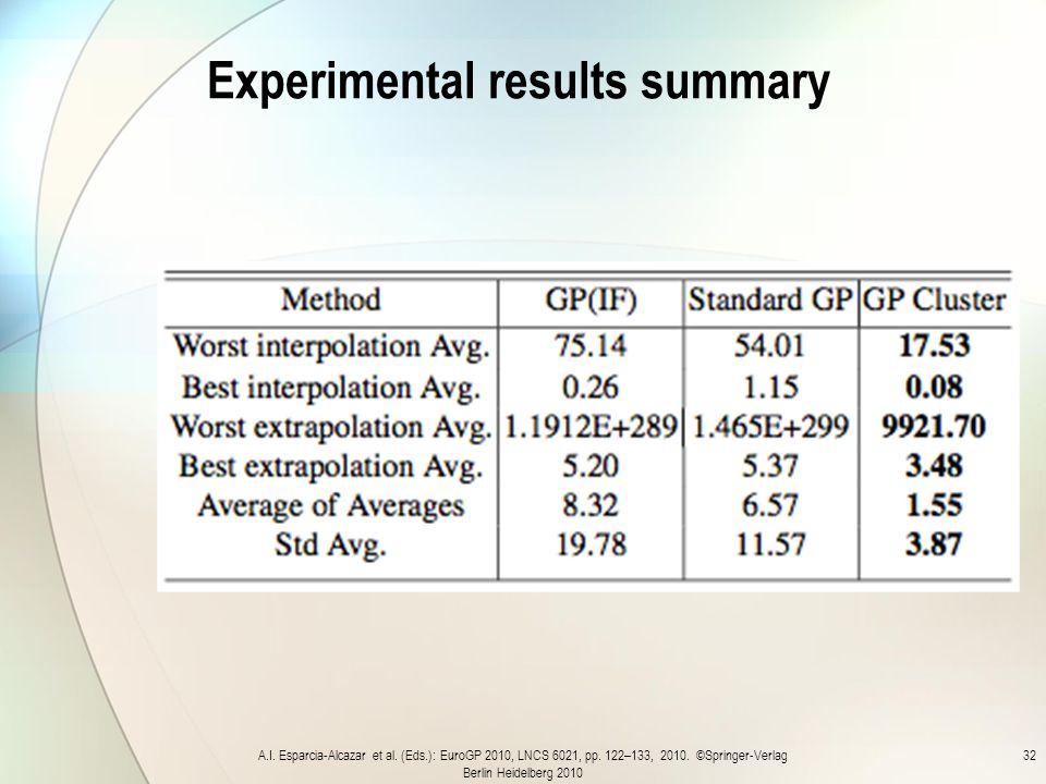 Experimental results summary A.I.Esparcia-Alcazar et al.