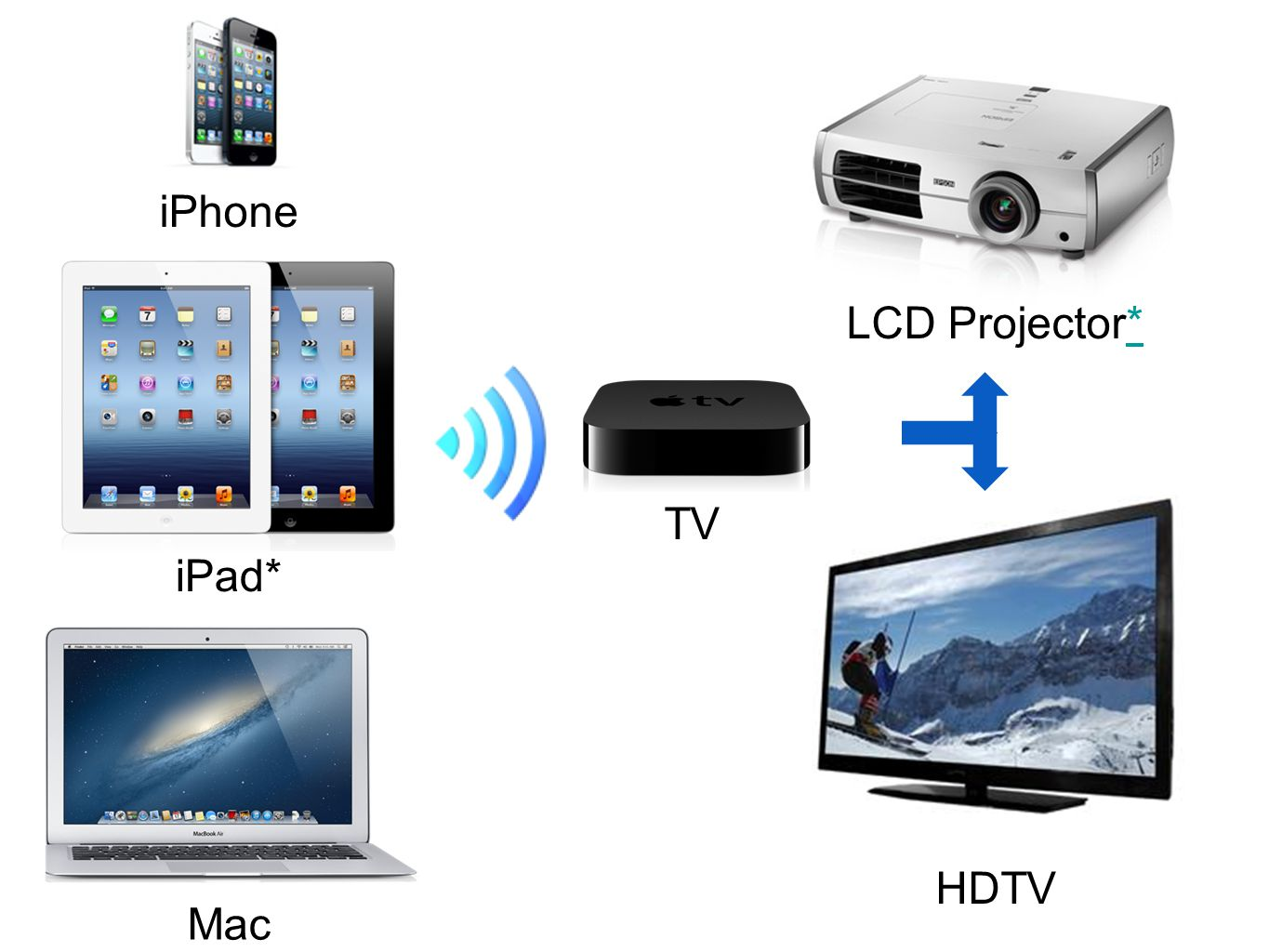LCD Projector** HDTV iPhone iPad* Mac TV