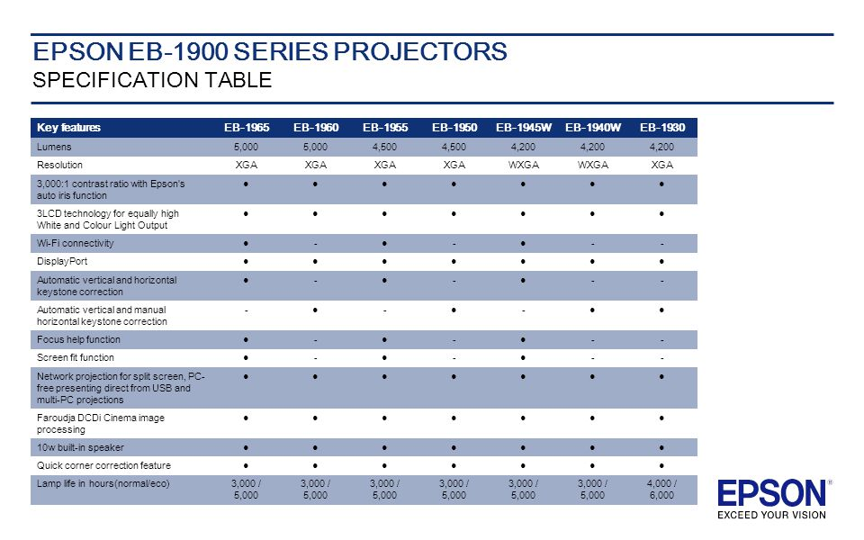 EPSON EB-1900 SERIES PROJECTORS SPECIFICATION TABLE Deskto p Key featuresEB-1965EB-1960EB-1955EB-1950EB-1945WEB-1940WEB-1930 Lumens5,000 4,500 4,200 ResolutionXGA WXGA XGA 3,000:1 contrast ratio with Epson s auto iris function ●●●●●●● 3LCD technology for equally high White and Colour Light Output ●●●●●●● Wi-Fi connectivity●-●-●-- DisplayPort●●●●●●● Automatic vertical and horizontal keystone correction ●-●-●-- Automatic vertical and manual horizontal keystone correction -●-●-●● Focus help function●-●-●-- Screen fit function●-●-●-- Network projection for split screen, PC- free presenting direct from USB and multi-PC projections ●●●●●●● Faroudja DCDi Cinema image processing ●●●●●●● 10w built-in speaker●●●●●●● Quick corner correction feature●●●●●●● Lamp life in hours(normal/eco)3,000 / 5,000 4,000 / 6,000