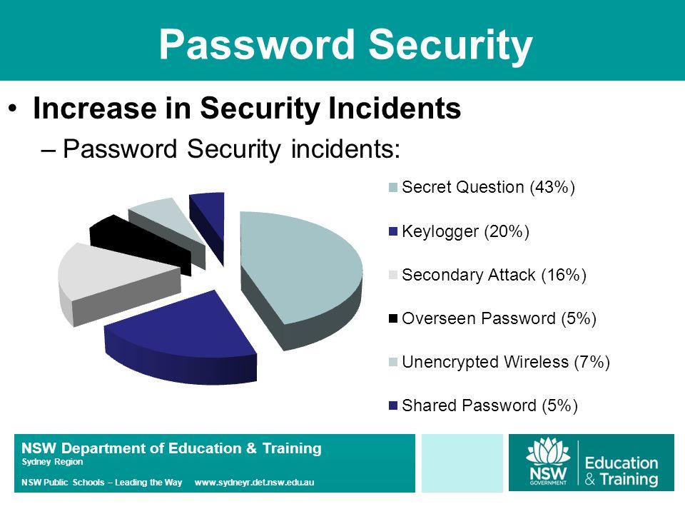 NSW Department of Education & Training Sydney Region NSW Public Schools – Leading the Way www.sydneyr.det.nsw.edu.au Password Security Increase in Security Incidents –Password Security incidents: