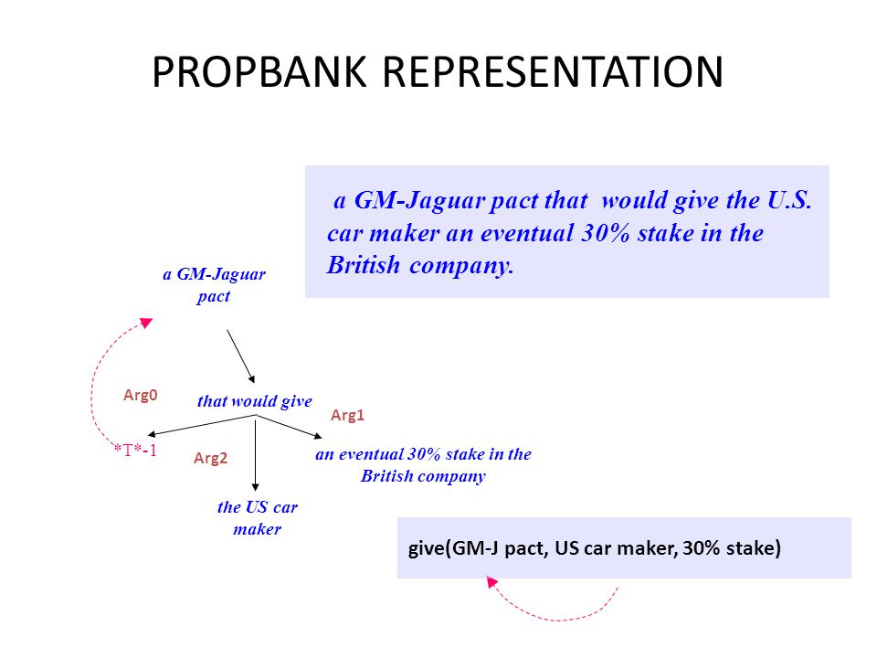 ARGUMENTS IN PROPBANK Arg0 = agent Arg1 = direct object / theme / patient Arg2 = indirect object / benefactive / instrument / attribute / end state Arg3 = start point / benefactive / instrument / attribute Arg4 = end point Per word vs frame level – more general?