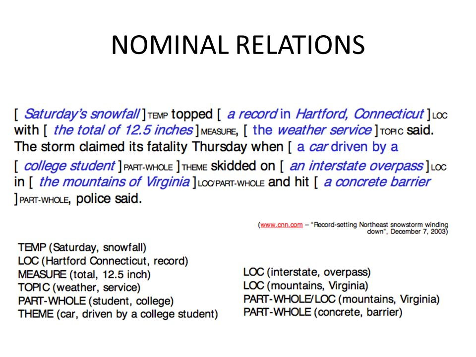 NOMINAL RELATIONS