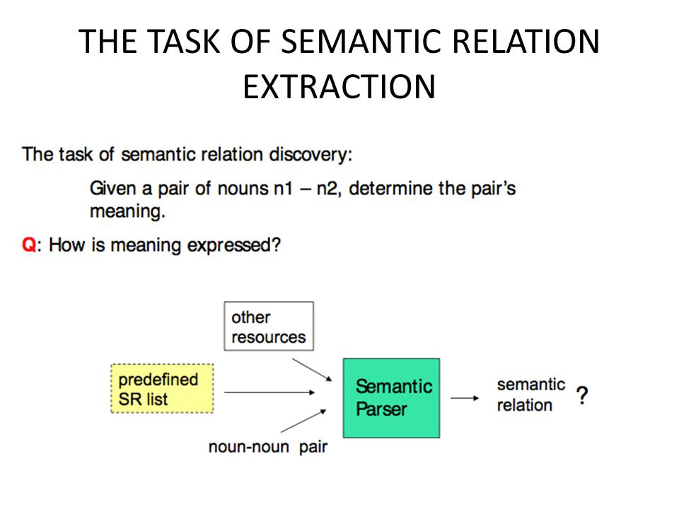 THE TASK OF SEMANTIC RELATION EXTRACTION