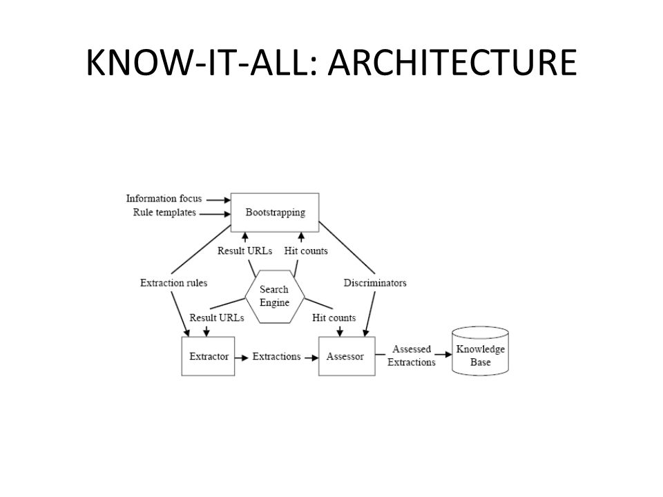 KNOW-IT-ALL: ARCHITECTURE