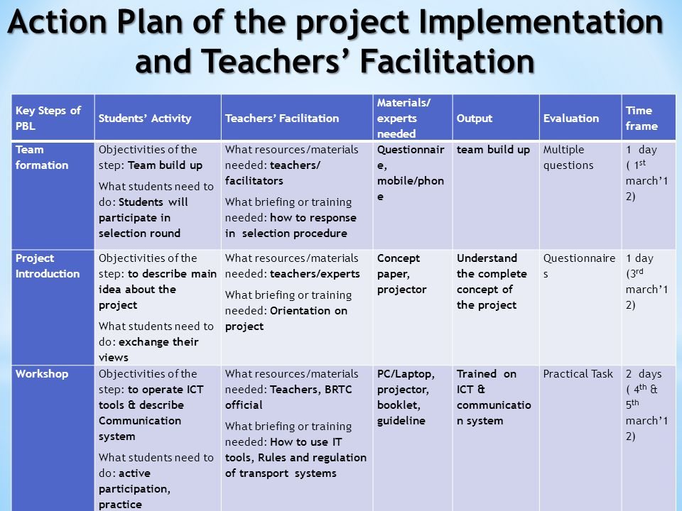 Key Steps of PBL Students' ActivityTeachers' Facilitation Materials/ experts needed OutputEvaluation Time frame Team formation Objectivities of the step: Team build up What students need to do: Students will participate in selection round What resources/materials needed: teachers/ facilitators What briefing or training needed: how to response in selection procedure Questionnair e, mobile/phon e team build up Multiple questions 1 day ( 1 st march'1 2) Project Introduction Objectivities of the step: to describe main idea about the project What students need to do: exchange their views What resources/materials needed: teachers/experts What briefing or training needed: Orientation on project Concept paper, projector Understand the complete concept of the project Questionnaire s 1 day (3 rd march'1 2) WorkshopObjectivities of the step: to operate ICT tools & describe Communication system What students need to do: active participation, practice What resources/materials needed: Teachers, BRTC official What briefing or training needed: How to use IT tools, Rules and regulation of transport systems PC/Laptop, projector, booklet, guideline Trained on ICT & communicatio n system Practical Task2 days ( 4 th & 5 th march'1 2) Action Plan of the project Implementation and Teachers' Facilitation