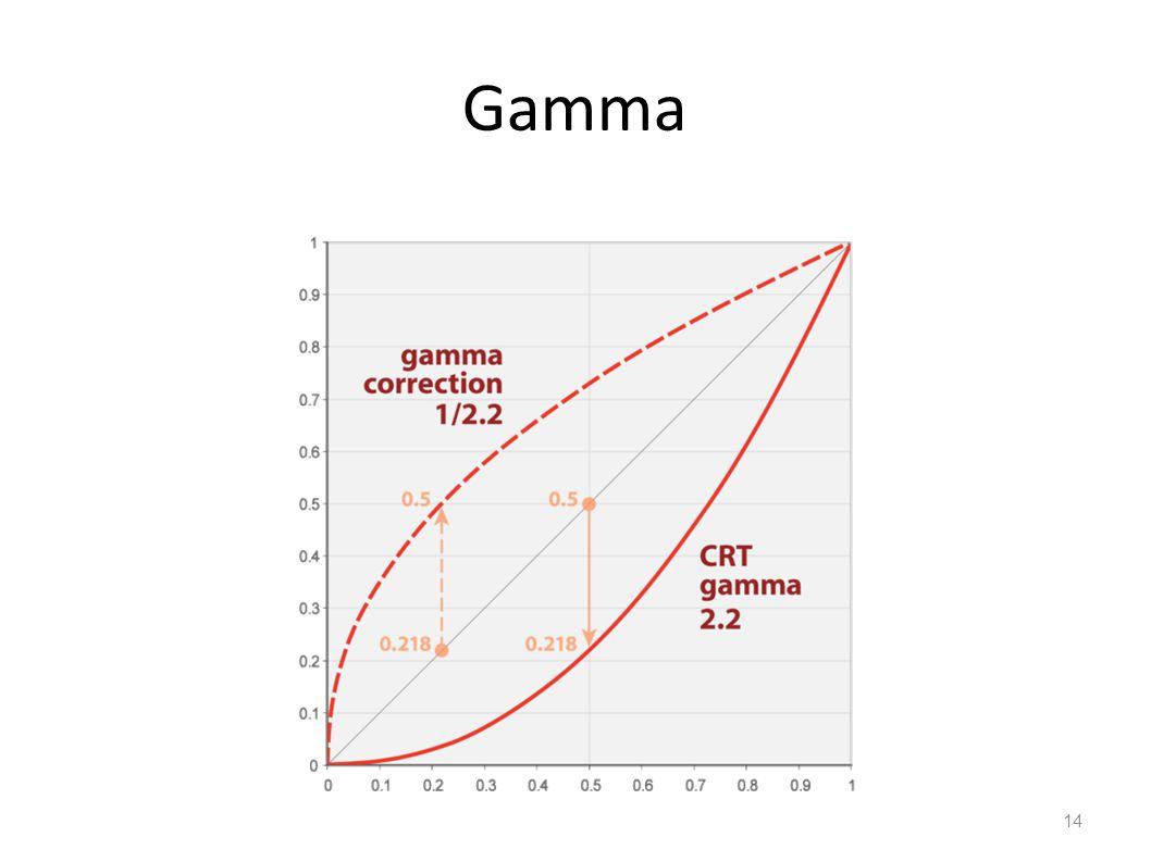 Gamma 14