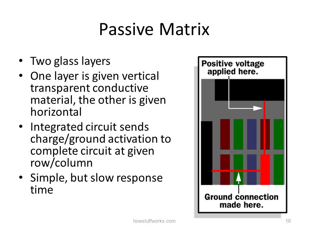 Passive Matrix Two glass layers One layer is given vertical transparent conductive material, the other is given horizontal Integrated circuit sends charge/ground activation to complete circuit at given row/column Simple, but slow response time howstuffworks.com19