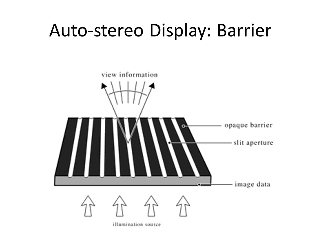 Auto-stereo Display: Barrier