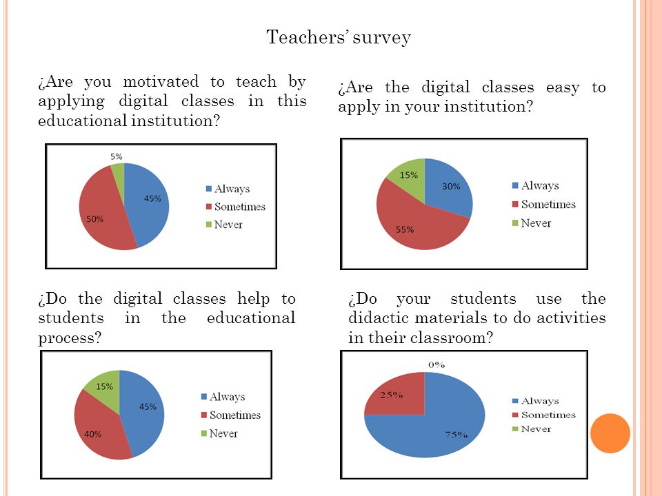 Teachers' survey ¿Are you motivated to teach by applying digital classes in this educational institution.