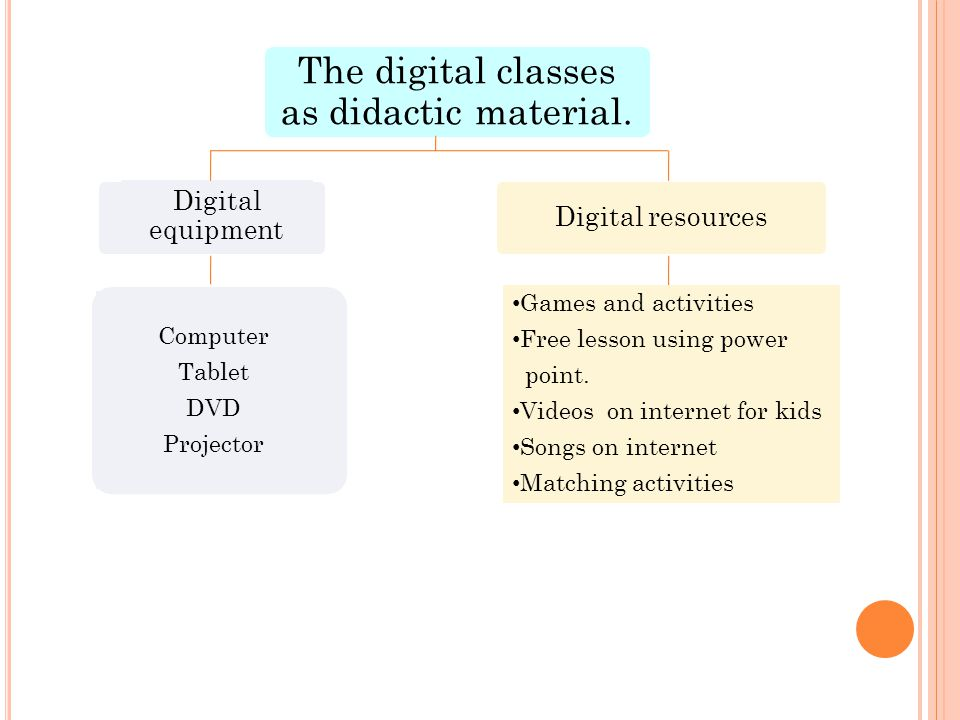 The digital classes as didactic material.