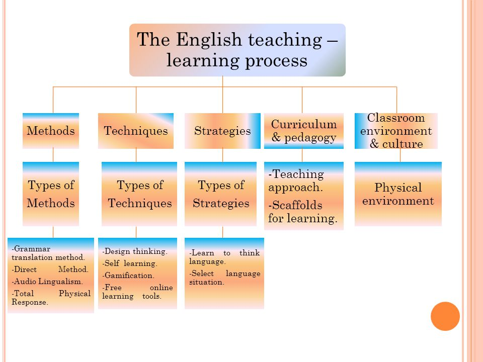 The English teaching – learning process MethodsTechniquesStrategies Curriculum & pedagogy Classroom environment & culture Types of Methods Types of Techniques Types of Strategies -Teaching approach.