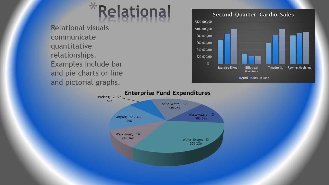 Organizational visuals show the qualitative relationships among various elements, Common examples include classification charts, timelines, flowcharts