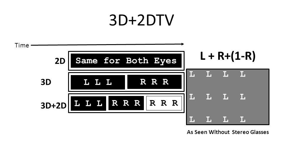 3D+2DTV L L As Seen Without Stereo Glasses L L L R R R L L L R R R Same for Both Eyes Time 2D 3D 3D+2D L + R+(1-R)