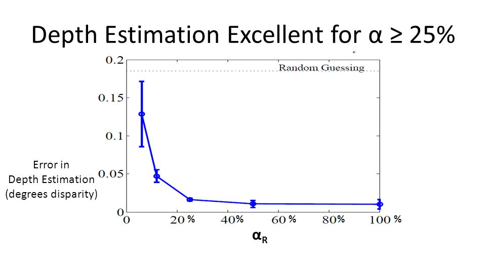 Depth Estimation Excellent for α ≥ 25% Error in Depth Estimation (degrees disparity) %% % αRαR