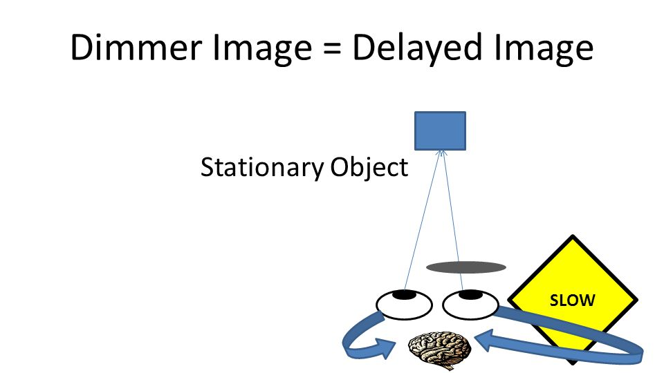 SLOW Dimmer Image = Delayed Image Stationary Object