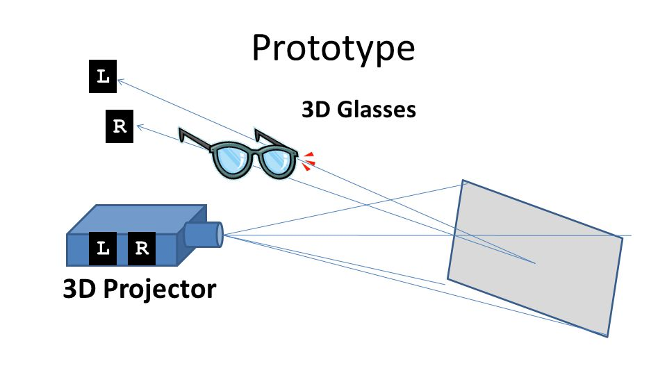 3D Projector 3D Glasses LR L R