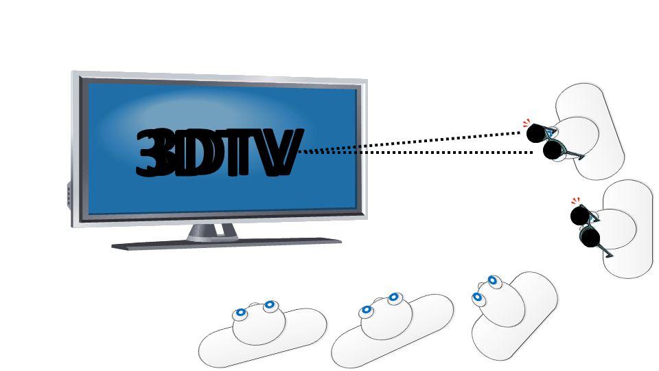 3D+2DTV Time Variable-Length L L L L L R L + α R [R+(1-R)] αR=αR= Brightness of Right Stereo Image Brightness of Left Stereo Image