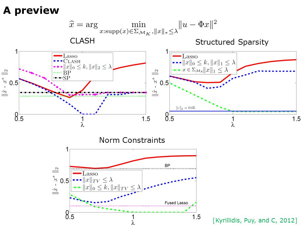 A preview CLASH Structured Sparsity Norm Constraints [Kyrillidis, Puy, and C, 2012]