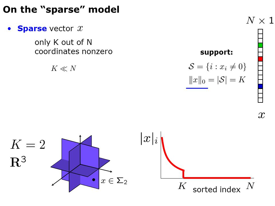 Examples support of the solution <> modular approximation problem Sparse projectors [Kyrillidis and C, 2011]
