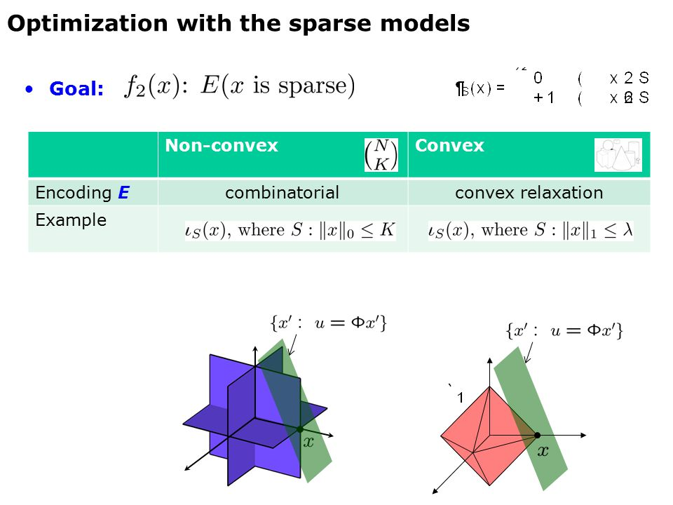 Goal: Non-convexConvex Encoding Ecombinatorialconvex relaxation Example Optimization with the sparse models