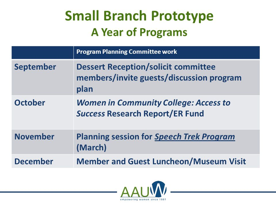 Small Branch Prototype A Year of Programs Program Planning Committee work JanuaryDiscussion of Human Trafficking with speaker FebruaryGlobal Issues for Women and Girls Branch Discussion (PIAB) MarchSpeech Trek (PIAB) & Annual Business Meeting AprilEqual Pay Day Event MayPotluck Dinner at Member's home-invite guests- Overview of AAUW funds & benefits to women in community and beyond JuneFinal Board Meeting: Draft Budget for following year