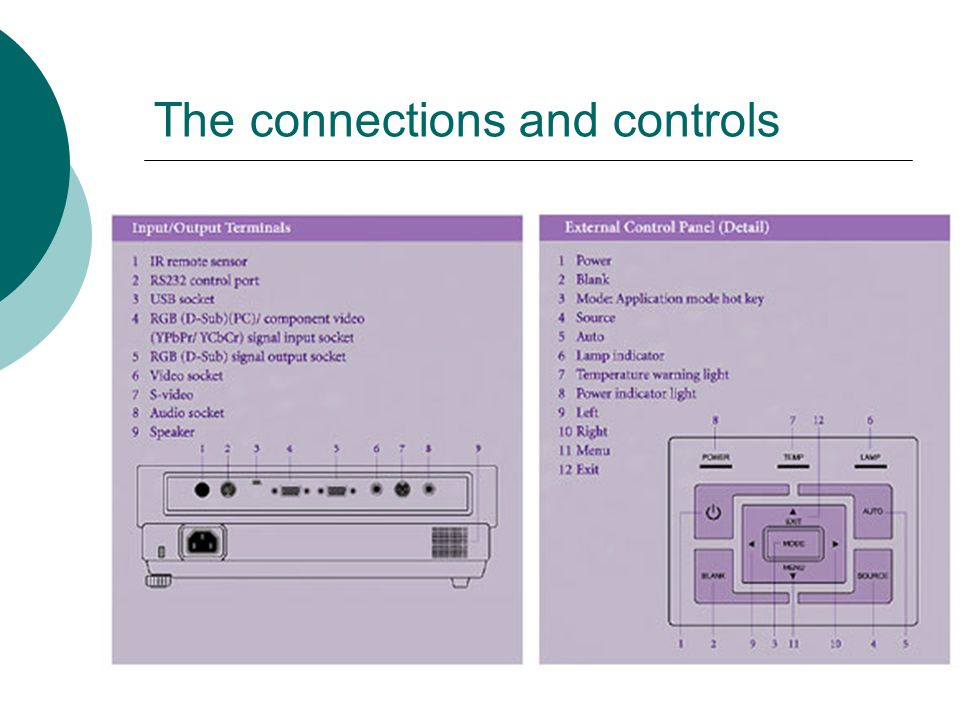 The connections and controls