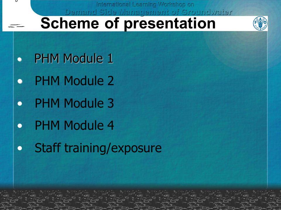 Scheme of presentation PHM Module 1 PHM Module 1 PHM Module 2 PHM Module 3 PHM Module 4 Staff training/exposure