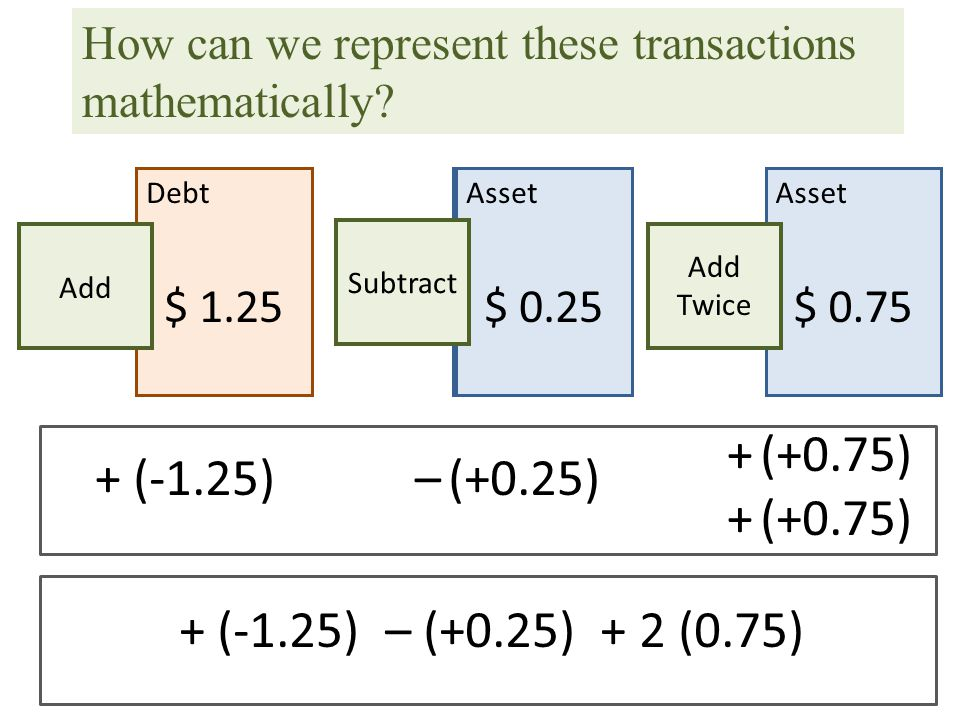 How can we represent these transactions mathematically? Debt $ 1.25 Add Asset $ 0.25 Subtract Asset $ 0.75 Add Twice +– + + (-1.25)(+0.25) (+0.75) + (