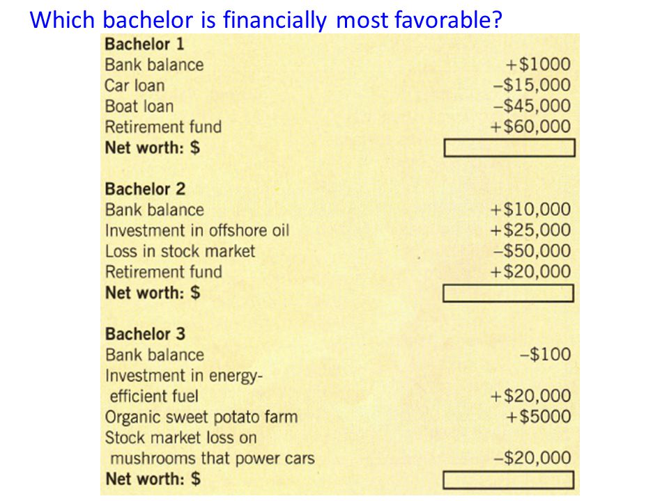 Which bachelor is financially most favorable
