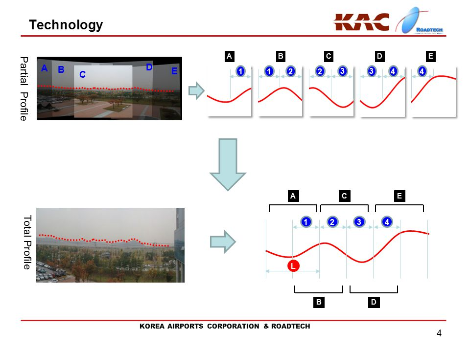 KOREA AIRPORTS CORPORATION & ROADTECH 4 Technology A B C D E 1234 L Total Profile ABDCE 1122 33 44 Partial Profile A B C D E