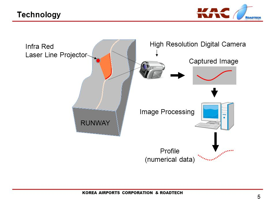 KOREA AIRPORTS CORPORATION & ROADTECH Technology 5 Infra Red Laser Line Projector High Resolution Digital Camera Profile (numerical data) Captured Image Image Processing RUNWAY