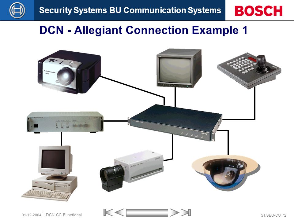 Security Systems BU Communication Systems ST/SEU-CO 72 DCN CC Functional 01-12-2004 DCN - Allegiant Connection Example 1