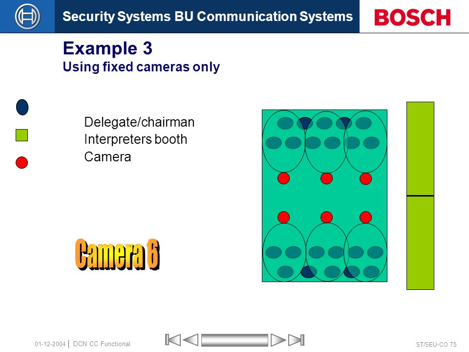 Security Systems BU Communication Systems ST/SEU-CO 75 DCN CC Functional 01-12-2004 Example 3 Using fixed cameras only Delegate/chairman Interpreters