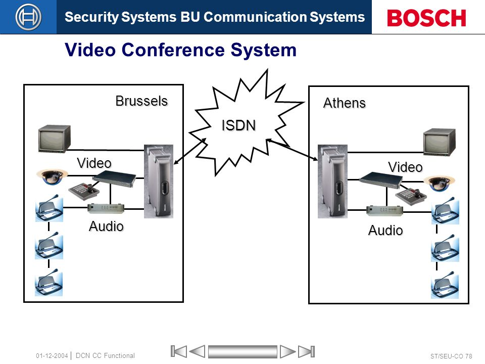 Security Systems BU Communication Systems ST/SEU-CO 78 DCN CC Functional 01-12-2004 Video Conference System Brussels Athens ISDN Audio Audio Video Video