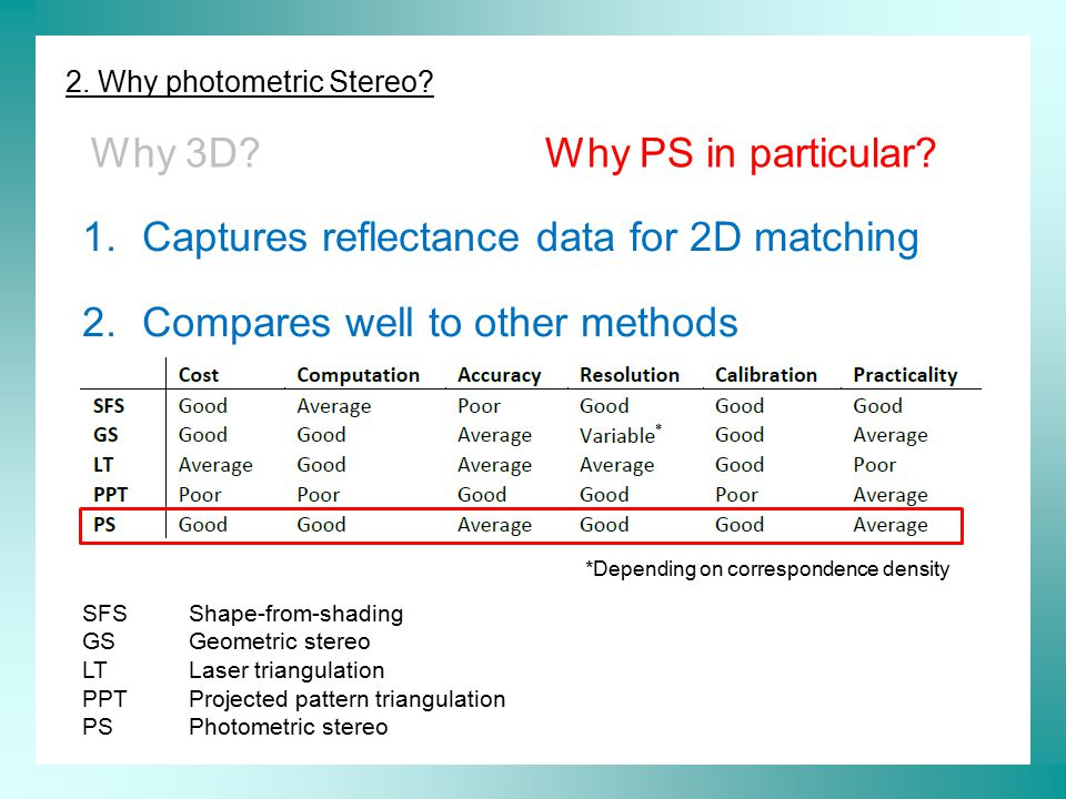 2. Why photometric Stereo? Why 3D?Why PS in particular? 1.Captures reflectance data for 2D matching 2.Compares well to other methods *Depending on cor